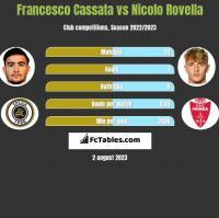 Francesco Cassata vs Nicolo Rovella h2h player stats