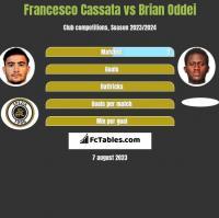Francesco Cassata vs Brian Oddei h2h player stats