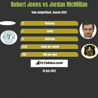 Robert Jones vs Jordan McMillan h2h player stats