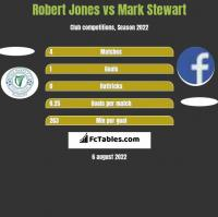 Robert Jones vs Mark Stewart h2h player stats