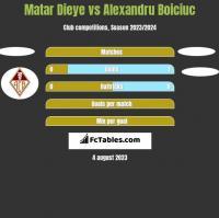 Matar Dieye vs Alexandru Boiciuc h2h player stats