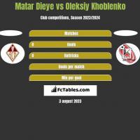 Matar Dieye vs Oleksiy Khoblenko h2h player stats