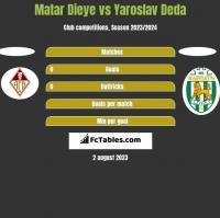 Matar Dieye vs Yaroslav Deda h2h player stats