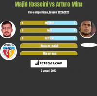 Majid Hosseini vs Arturo Mina h2h player stats