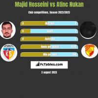 Majid Hosseini vs Atinc Nukan h2h player stats