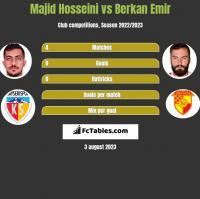 Majid Hosseini vs Berkan Emir h2h player stats