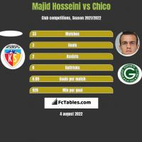 Majid Hosseini vs Chico h2h player stats
