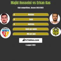 Majid Hosseini vs Erkan Kas h2h player stats