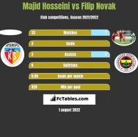 Majid Hosseini vs Filip Novak h2h player stats