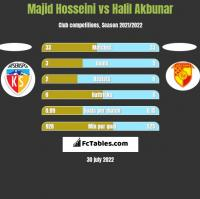 Majid Hosseini vs Halil Akbunar h2h player stats