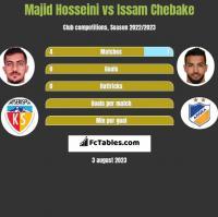 Majid Hosseini vs Issam Chebake h2h player stats