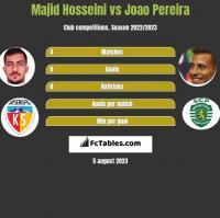 Majid Hosseini vs Joao Pereira h2h player stats