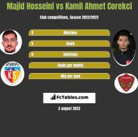 Majid Hosseini vs Kamil Ahmet Corekci h2h player stats
