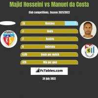 Majid Hosseini vs Manuel da Costa h2h player stats