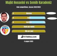 Majid Hosseini vs Semih Karadeniz h2h player stats