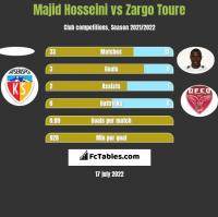 Majid Hosseini vs Zargo Toure h2h player stats