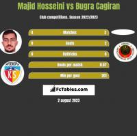 Majid Hosseini vs Bugra Cagiran h2h player stats