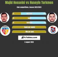Majid Hosseini vs Huseyin Turkmen h2h player stats