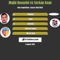 Majid Hosseini vs Serkan Asan h2h player stats
