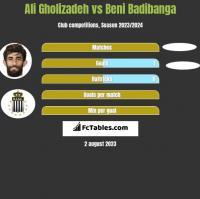 Ali Gholizadeh vs Beni Badibanga h2h player stats