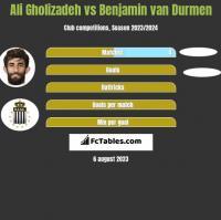 Ali Gholizadeh vs Benjamin van Durmen h2h player stats
