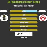 Ali Gholizadeh vs David Henen h2h player stats