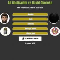 Ali Gholizadeh vs David Okereke h2h player stats