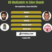 Ali Gholizadeh vs Eden Shamir h2h player stats