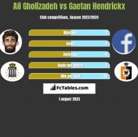 Ali Gholizadeh vs Gaetan Hendrickx h2h player stats
