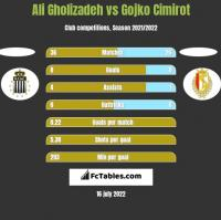 Ali Gholizadeh vs Gojko Cimirot h2h player stats