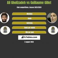 Ali Gholizadeh vs Guillaume Gillet h2h player stats