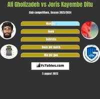 Ali Gholizadeh vs Joris Kayembe Ditu h2h player stats