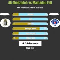 Ali Gholizadeh vs Mamadou Fall h2h player stats