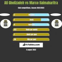 Ali Gholizadeh vs Marco Ilaimaharitra h2h player stats