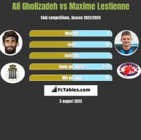 Ali Gholizadeh vs Maxime Lestienne h2h player stats