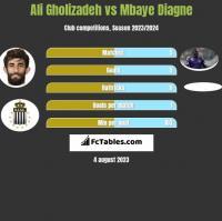 Ali Gholizadeh vs Mbaye Diagne h2h player stats