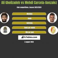 Ali Gholizadeh vs Mehdi Carcela-Gonzalez h2h player stats