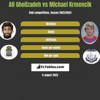 Ali Gholizadeh vs Michael Krmencik h2h player stats