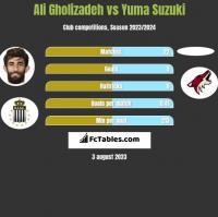 Ali Gholizadeh vs Yuma Suzuki h2h player stats