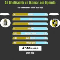 Ali Gholizadeh vs Ikoma Lois Openda h2h player stats