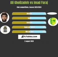 Ali Gholizadeh vs Imad Faraj h2h player stats
