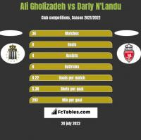 Ali Gholizadeh vs Darly N'Landu h2h player stats