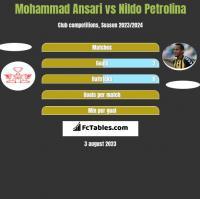 Mohammad Ansari vs Nildo Petrolina h2h player stats