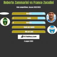 Roberto Zammarini vs Franco Zuculini h2h player stats