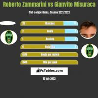 Roberto Zammarini vs Gianvito Misuraca h2h player stats