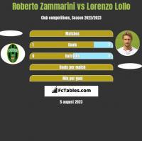 Roberto Zammarini vs Lorenzo Lollo h2h player stats