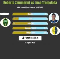 Roberto Zammarini vs Luca Tremolada h2h player stats