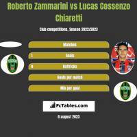 Roberto Zammarini vs Lucas Cossenzo Chiaretti h2h player stats