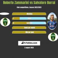 Roberto Zammarini vs Salvatore Burrai h2h player stats