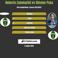 Roberto Zammarini vs Simone Pasa h2h player stats
